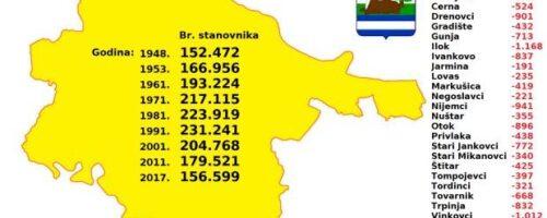 Izrada analitičko-svodne studije Vukovarsko-srijemska županija: stanovništvo